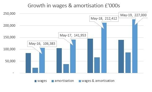 Cost growth in wages & amortisation