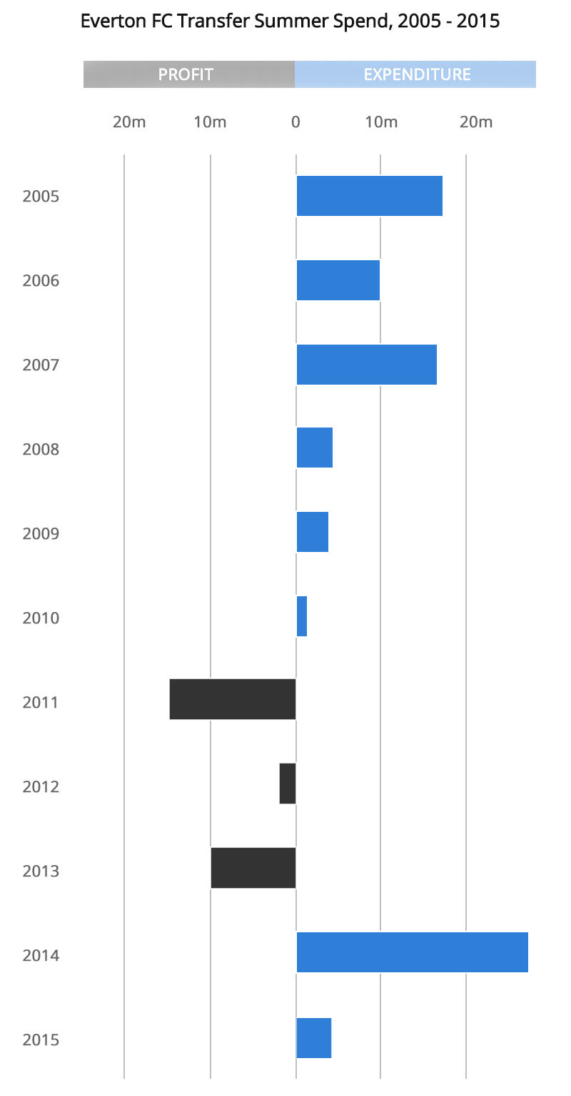 Everton summer transfer spend, 2005-2015